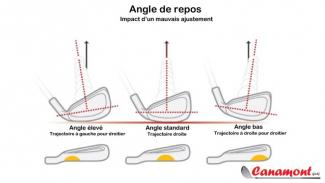 Ajustement des angles de repos